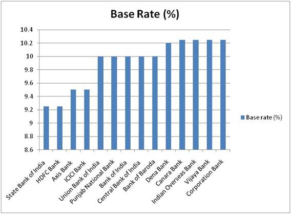 Latest Base Rates for Banks