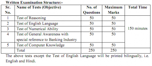Syllabus for Bank Clerks CWE