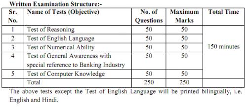 Syllabus for Bank Clerks CWE