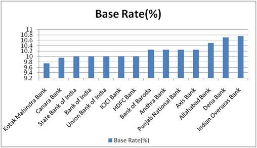 Latest Base Rates of Banks in India