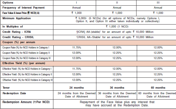 Muthoot finance ncd coupon rate